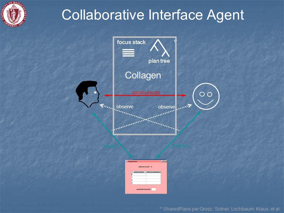 Collaborative Interface Agent * SharedPlans per Grosz, Sidner, Lochbaum, Kraus, et al.