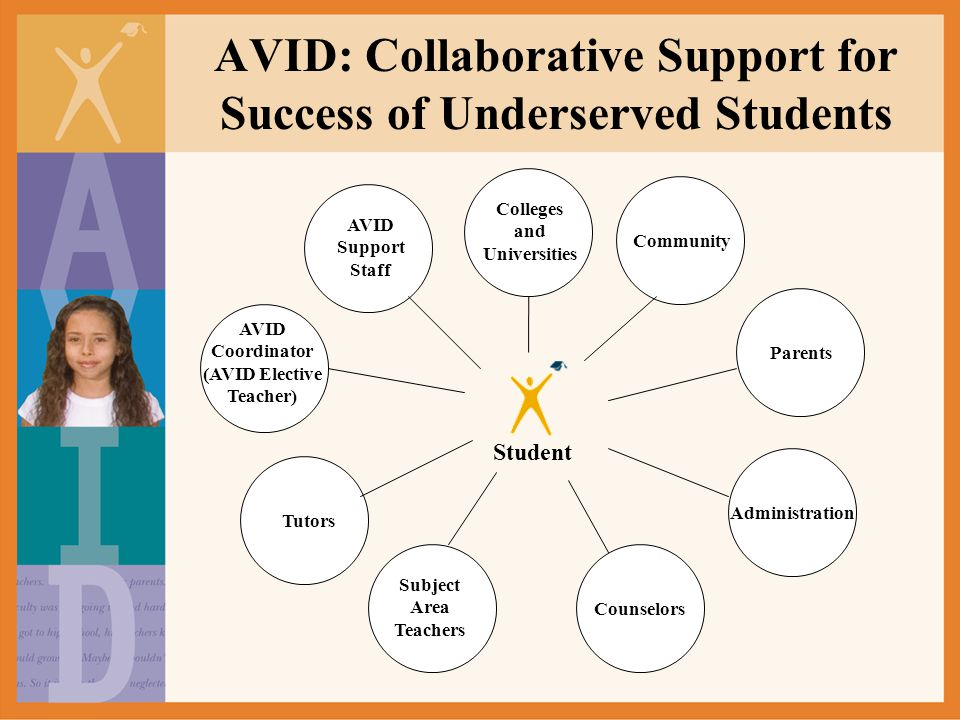 AVID: Collaborative Support for Success of Underserved Students Student Colleges and Universities Community Parents Administration Counselors Subject
