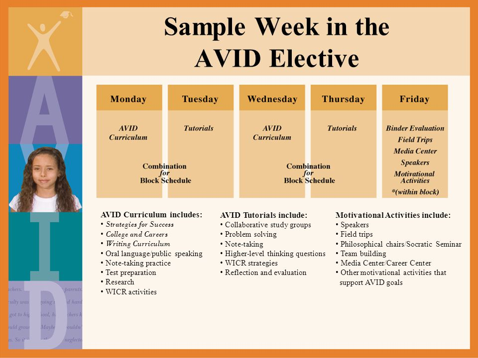 Sample Week in the AVID Elective AVID Curriculum includes: Strategies for Success College and Careers Writing Curriculum Oral language/public speaking