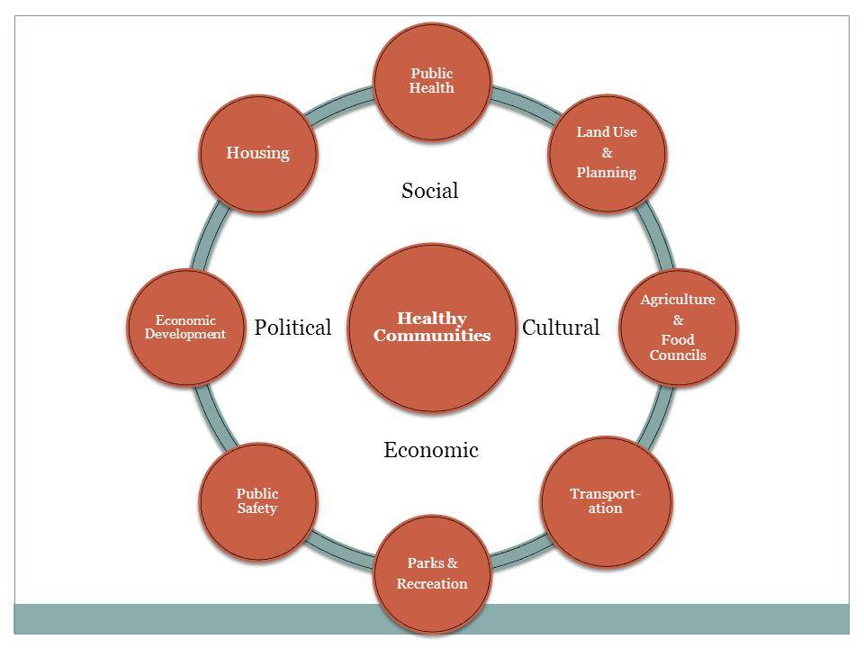 Healthy Communities Public Health Land Use & Planning Agriculture & Food Councils Transport- ation Parks & Recreation Public Safety Economic Developme