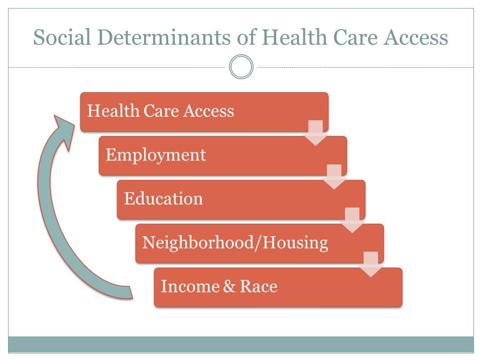 Social Determinants of Health Care Access Health Care AccessEmploymentEducationNeighborhood/HousingIncome & Race