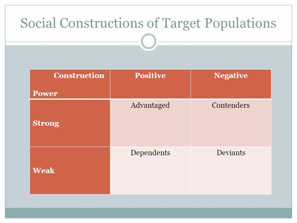 Social Constructions of Target Populations Construction Power PositiveNegative Strong AdvantagedContenders Weak DependentsDeviants