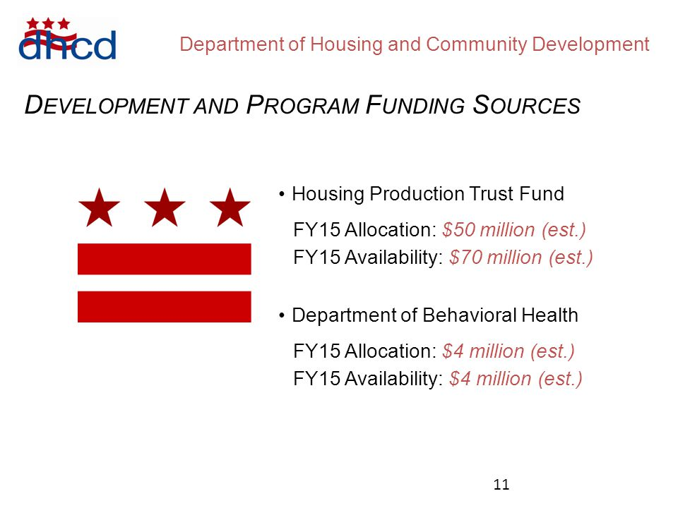 Department of Housing and Community Development D EVELOPMENT AND P ROGRAM F UNDING S OURCES Housing Production Trust Fund FY15 Allocation: $50 million (est.) FY15 Availability: $70 million (est.) Department of Behavioral Health FY15 Allocation: $4 million (est.) FY15 Availability: $4 million (est.) 11