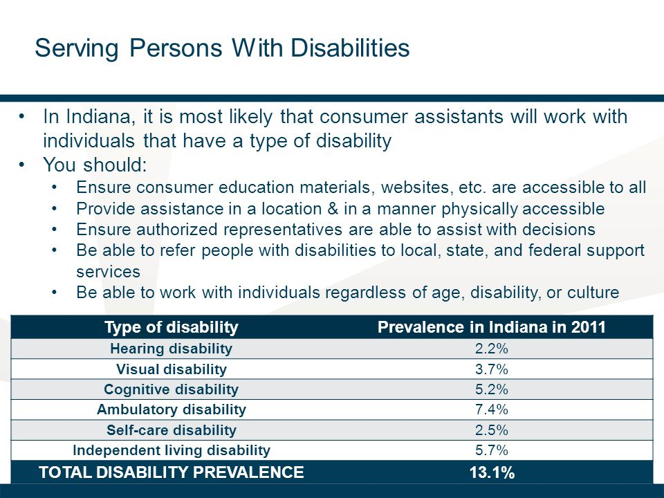 Serving Persons With Disabilities Type of disabilityPrevalence in Indiana in 2011 Hearing disability2.2% Visual disability3.7% Cognitive disability5.2% Ambulatory disability7.4% Self-care disability2.5% Independent living disability5.7% TOTAL DISABILITY PREVALENCE13.1% In Indiana, it is most likely that consumer assistants will work with individuals that have a type of disability You should: Ensure consumer education materials, websites, etc.