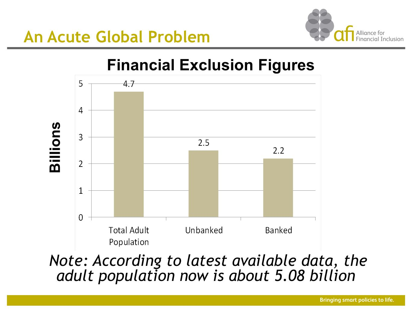 An Acute Global Problem Note: According to latest available data, the adult population now is about 5.08 billion Financial Exclusion Figures Billions