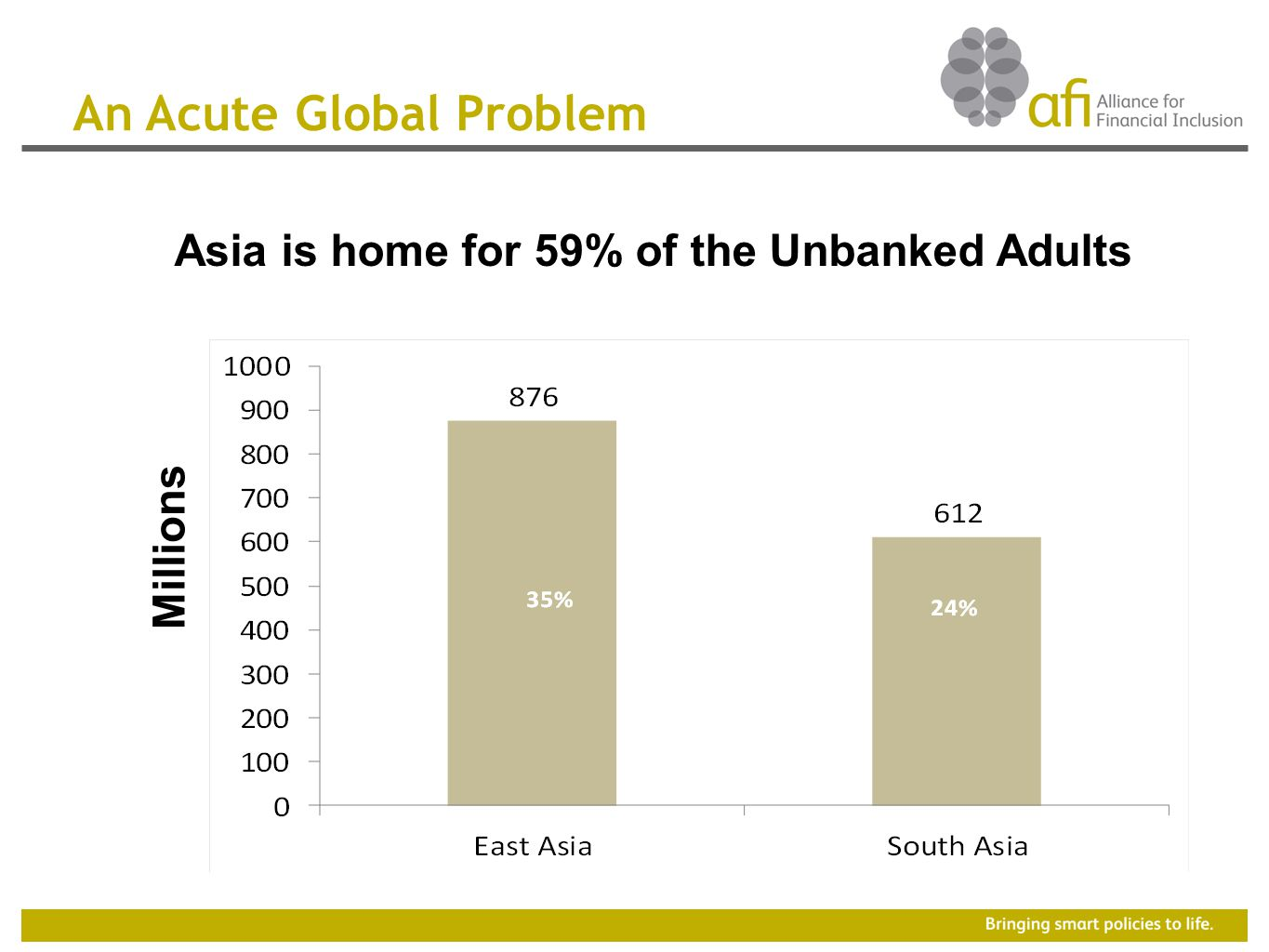 Asia is home for 59% of the Unbanked Adults An Acute Global Problem Millions