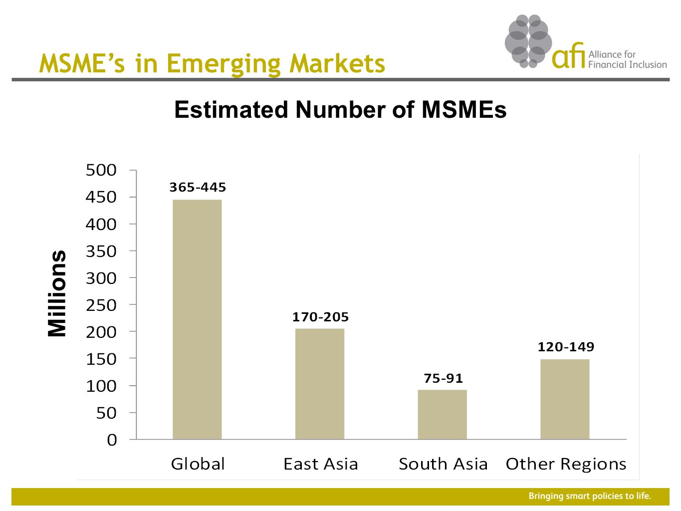 MSME's in Emerging Markets Estimated Number of MSMEs Millions