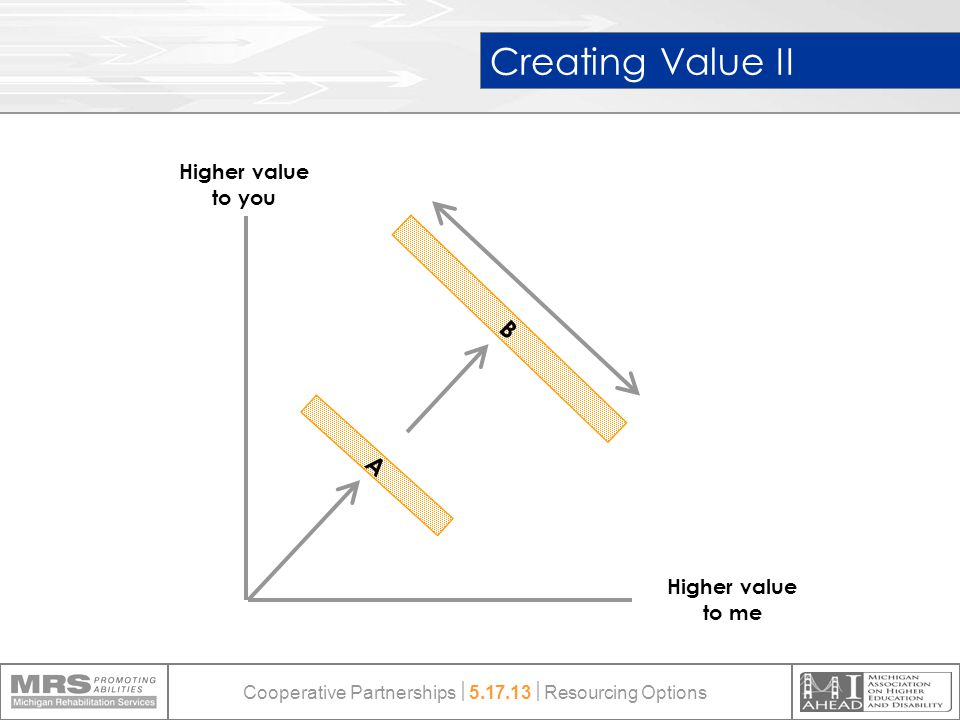 Creating Value II Higher value to you Higher value to me B A Cooperative Partnerships  5.17.13  Resourcing Options