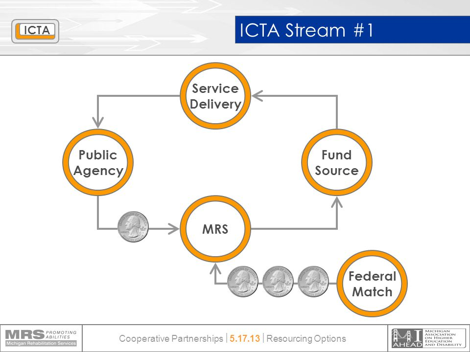 ICTA Stream #1 Public Agency Fund Source Service Delivery Federal Match MRS ICTA Cooperative Partnerships  5.17.13  Resourcing Options