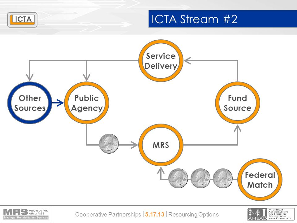 ICTA Stream #2 Public Agency Fund Source Service Delivery Federal Match MRS Other Sources ICTA Cooperative Partnerships  5.17.13  Resourcing Options