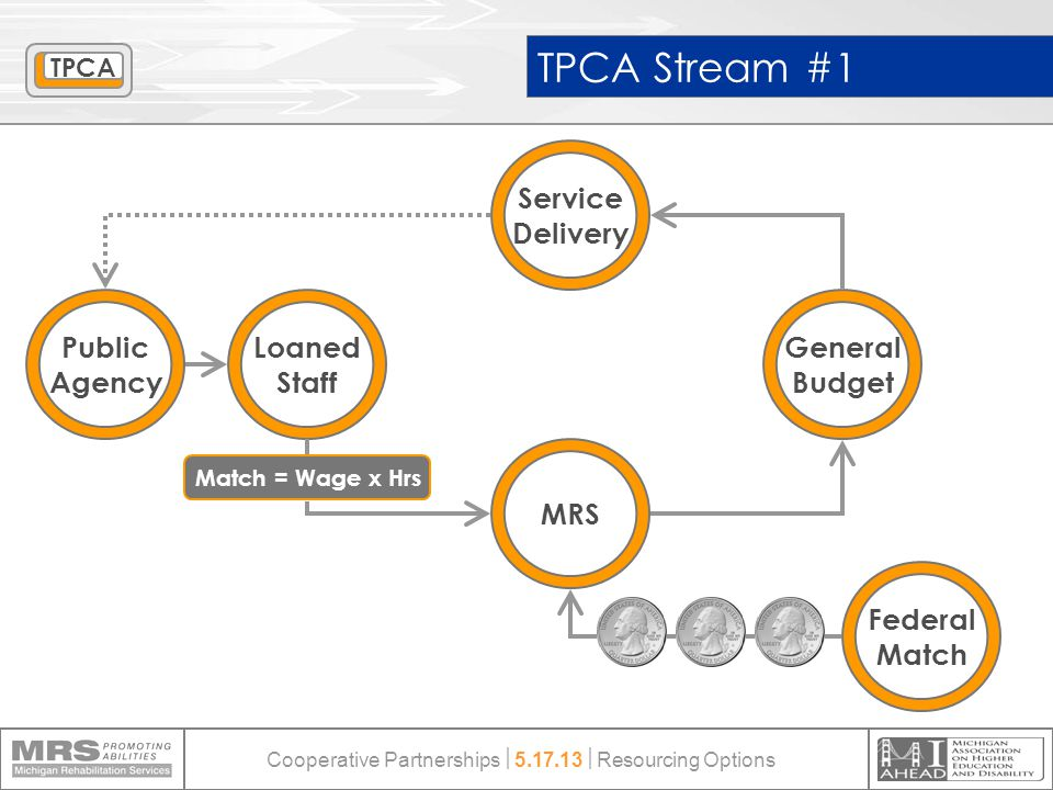 General Budget Service Delivery Federal Match Loaned Staff Public Agency TPCA Stream #1 Match = Wage x Hrs MRS TPCA Cooperative Partnerships  5.17.13  Resourcing Options