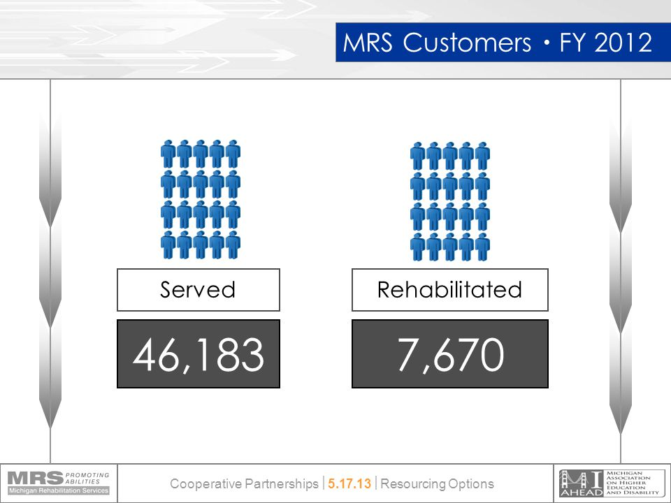 Served 46,183 MRS Customers  FY 2012 7,670 Rehabilitated Cooperative Partnerships  5.17.13  Resourcing Options