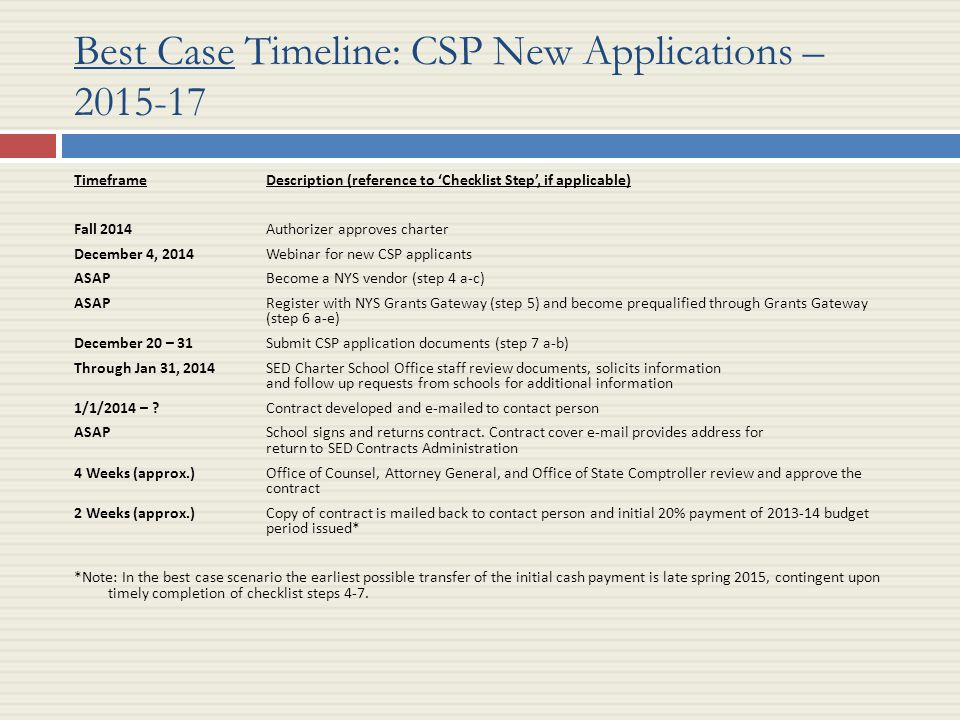 Best Case Timeline: CSP New Applications – 2015-17 Timeframe Description (reference to 'Checklist Step', if applicable) Fall 2014Authorizer approves charter December 4, 2014Webinar for new CSP applicants ASAPBecome a NYS vendor (step 4 a-c) ASAPRegister with NYS Grants Gateway (step 5) and become prequalified through Grants Gateway (step 6 a-e) December 20 – 31Submit CSP application documents (step 7 a-b) Through Jan 31, 2014SED Charter School Office staff review documents, solicits information and follow up requests from schools for additional information 1/1/2014 – .