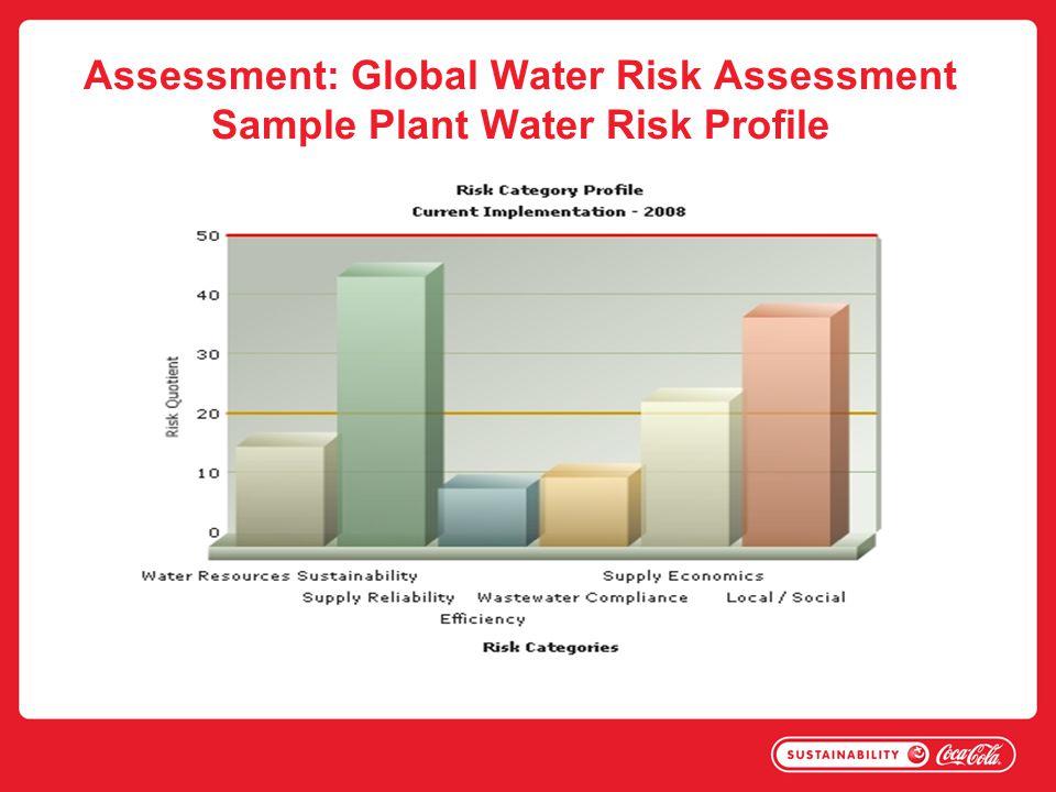 Assessment: Global Water Risk Assessment Sample Plant Water Risk Profile