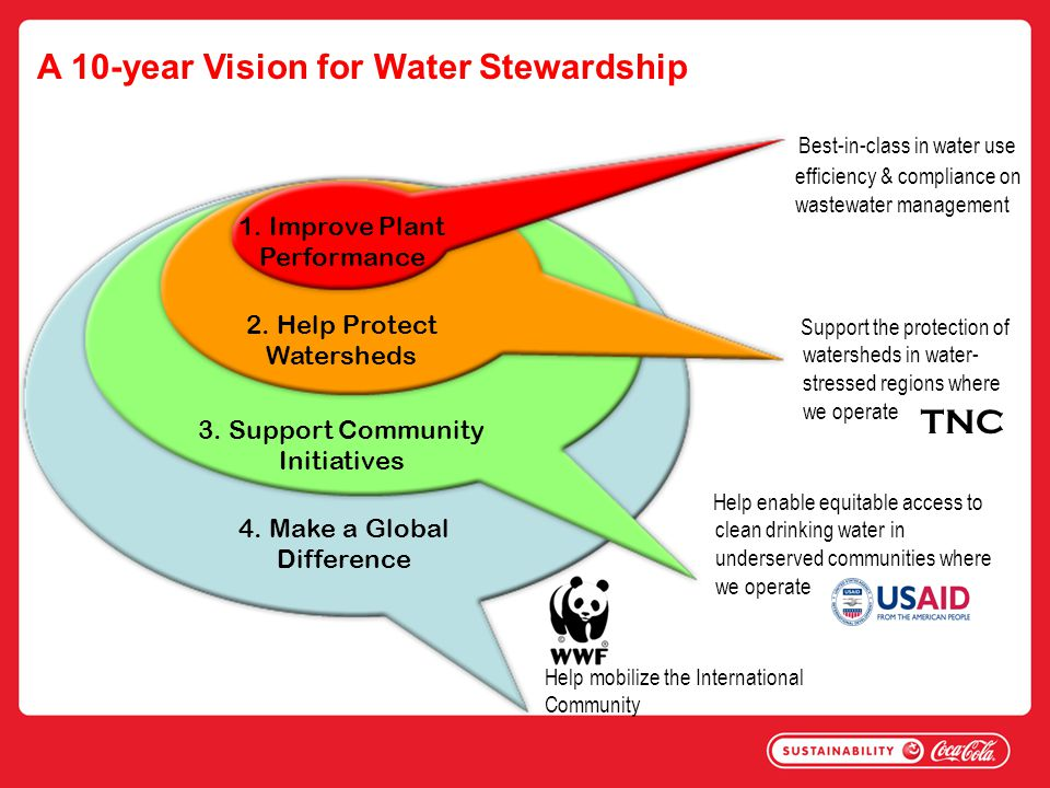 A 10-year Vision for Water Stewardship 1.Improve Plant Performance 3.
