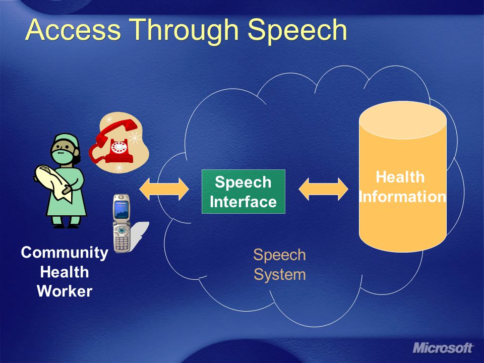 Access Through Speech Speech Interface Community Health Worker Health Information Speech System
