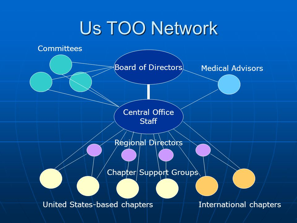 Us TOO Network Board of Directors Central Office Staff Medical Advisors Committees Regional Directors Chapter Support Groups United States-based chaptersInternational chapters