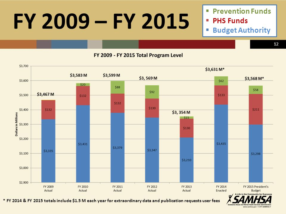 12 FY 2009 – FY 2015  Prevention Funds  PHS Funds  Budget Authority * FY 2014 & FY 2015 totals include $1.5 M each year for extraordinary data and publication requests user fees