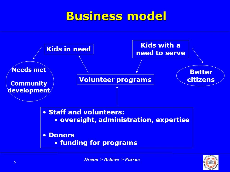 Dream > Believe > Pursue 16 Potential partnerships Other NYC donor-cultivation nonprofits (e.g.