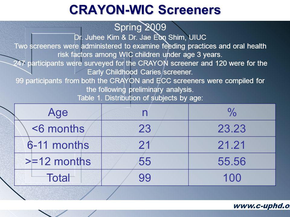 Agen% <6 months2323.23 6-11 months2121.21 >=12 months5555.56 Total99100 Spring 2009 Dr.