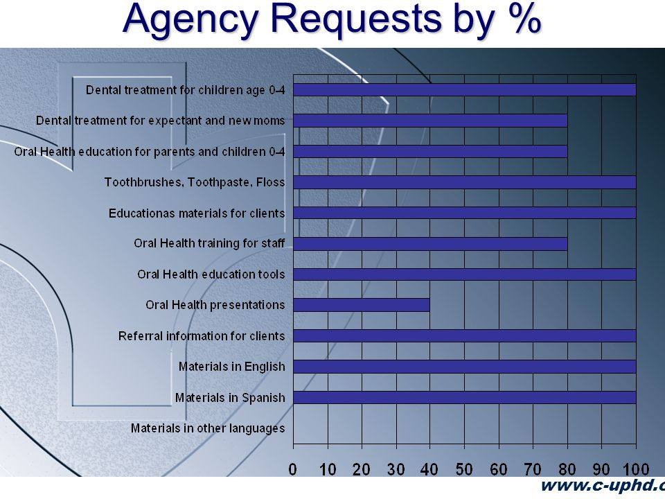 Agency Requests by % www.c-uphd.org