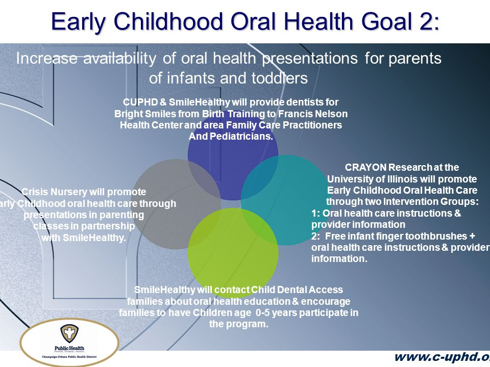 Early Childhood Oral Health Goal 2: www.c-uphd.org Increase availability of oral health presentations for parents of infants and toddlers CUPHD & SmileHealthy will provide dentists for Bright Smiles from Birth Training to Francis Nelson Health Center and area Family Care Practitioners And Pediatricians.