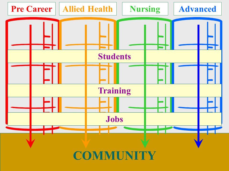 COMMUNITY Pre Career Students Training Jobs Allied HealthNursingAdvanced