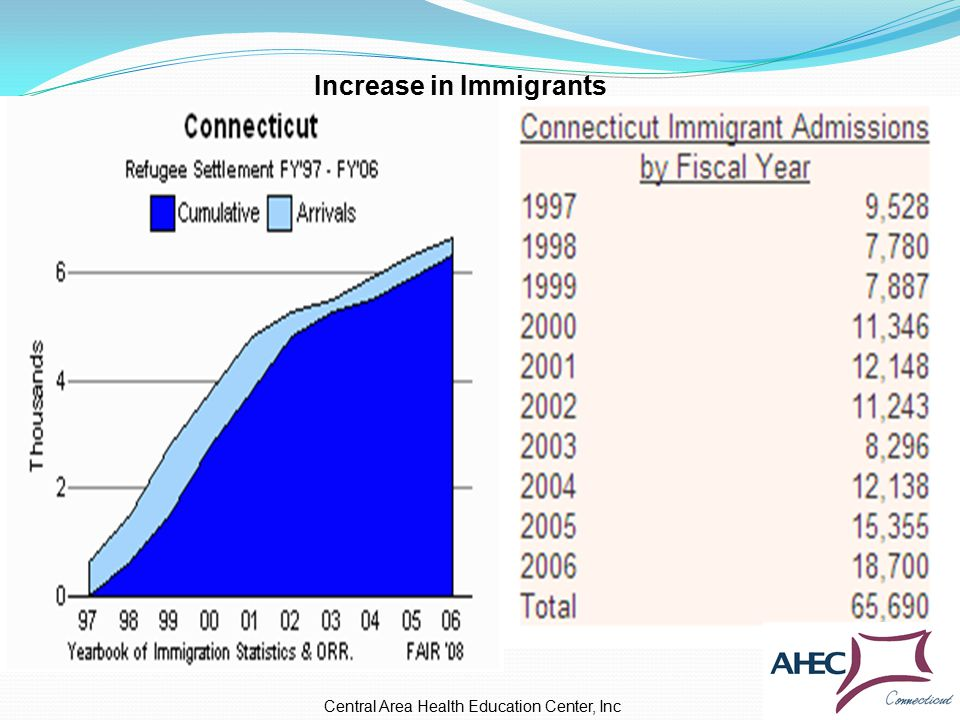 Increase in Immigrants