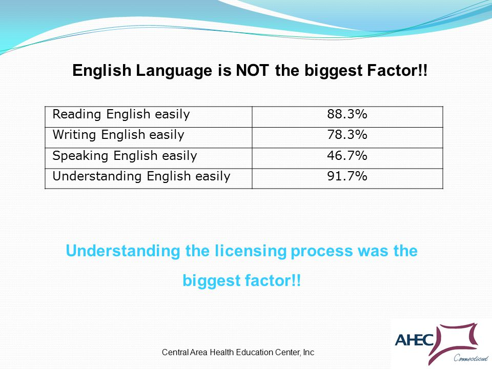 Central Area Health Education Center, Inc Reading English easily88.3% Writing English easily78.3% Speaking English easily46.7% Understanding English easily91.7% Understanding the licensing process was the biggest factor!.