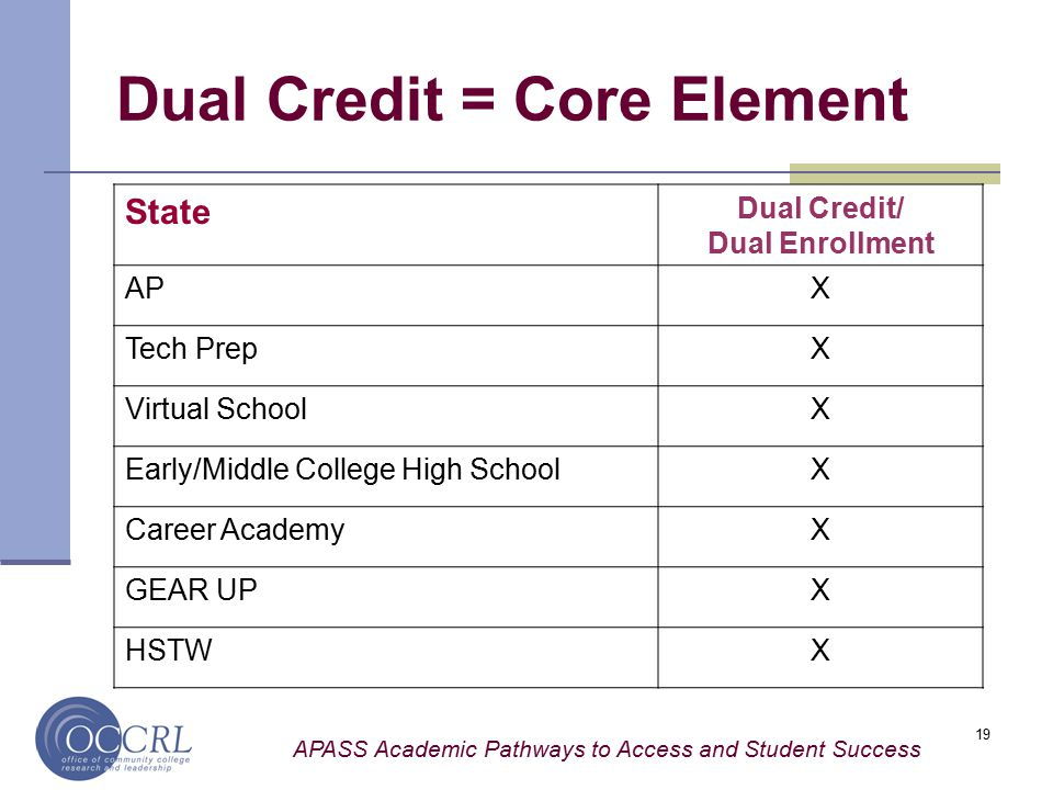 APASS Academic Pathways to Access and Student Success 19 Dual Credit = Core Element State Dual Credit/ Dual Enrollment APX Tech PrepX Virtual SchoolX