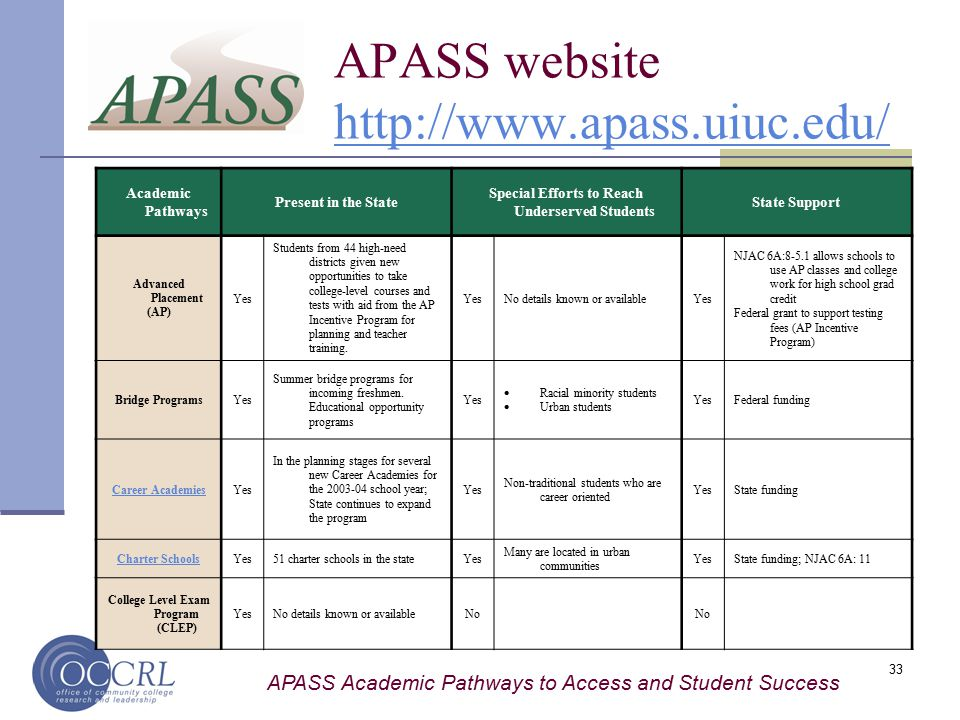 APASS Academic Pathways to Access and Student Success 33 APASS website http://www.apass.uiuc.edu/http://www.apass.uiuc.edu/ State official's contact information: (Prepared by Eunyoung Kim/ Updated December, 2004/ *State officials reviewed this state profile.) Academic Pathways Present in the State Special Efforts to Reach Underserved Students State Support Advanced Placement (AP) Yes Students from 44 high-need districts given new opportunities to take college-level courses and tests with aid from the AP Incentive Program for planning and teacher training.