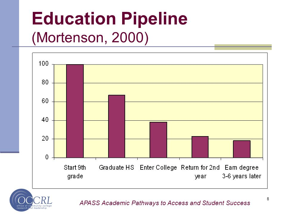 APASS Academic Pathways to Access and Student Success 8 Education Pipeline (Mortenson, 2000)