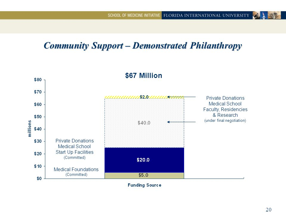 20 Community Support – Demonstrated Philanthropy Medical Foundations (Committed) Private Donations Medical School Faculty, Residencies & Research (under final negotiation) Private Donations Medical School Start Up Facilities (Committed) $67 Million