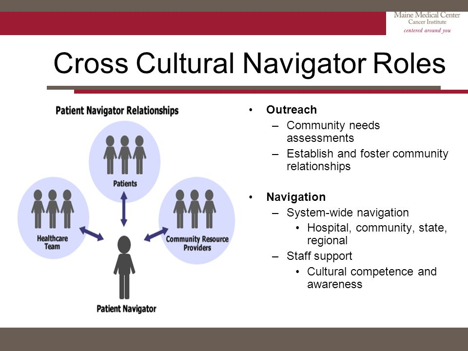 Cross Cultural Navigator Roles Outreach –Community needs assessments –Establish and foster community relationships Navigation –System-wide navigation
