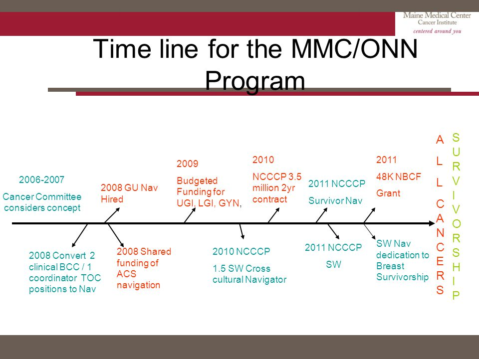 Time line for the MMC/ONN Program 2006-2007 Cancer Committee considers concept 2008 GU Nav Hired 2008 Convert 2 clinical BCC / 1 coordinator TOC posit