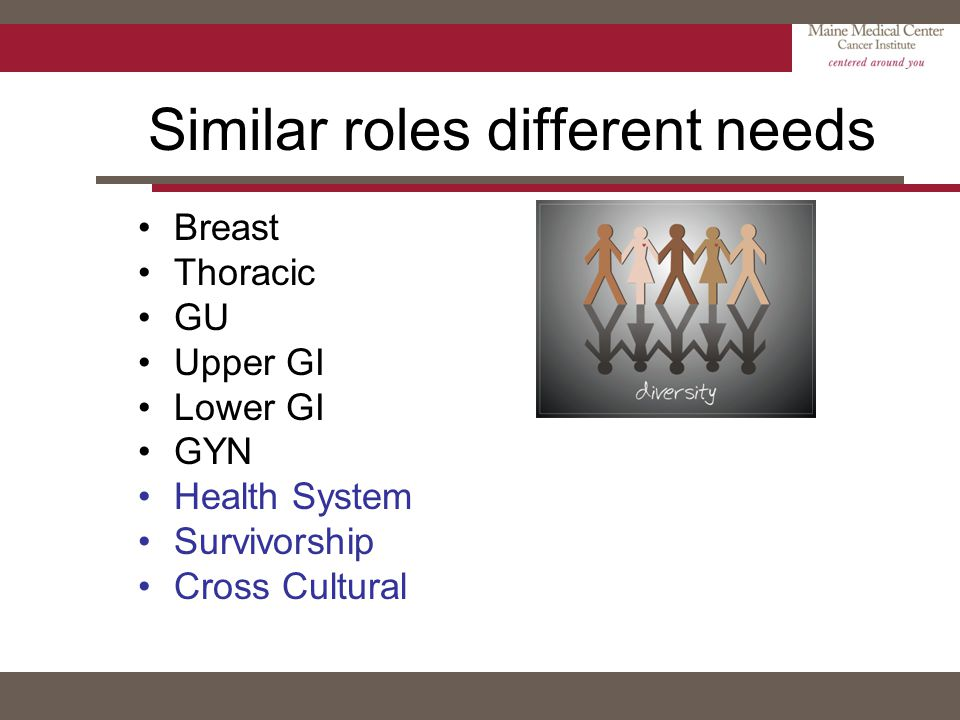 Similar roles different needs Breast Thoracic GU Upper GI Lower GI GYN Health System Survivorship Cross Cultural