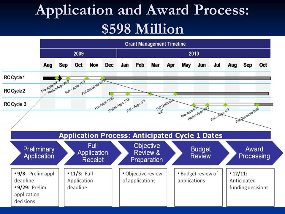 Application and Award Process: $598 Million