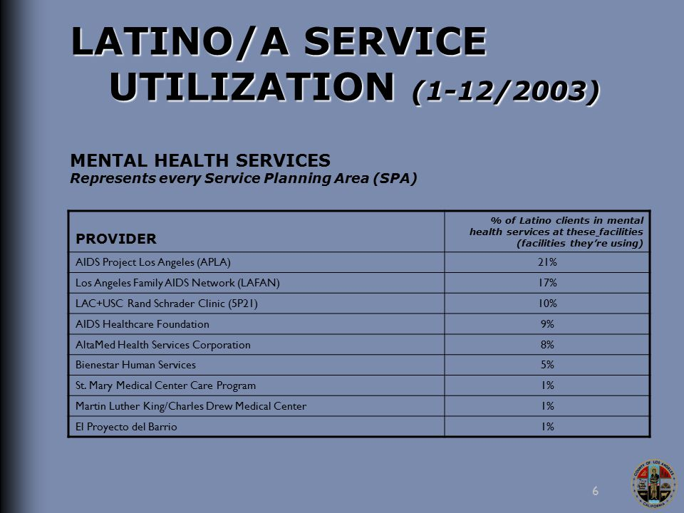 6 LATINO/A SERVICE UTILIZATION (1-12/2003) MENTAL HEALTH SERVICES Represents every Service Planning Area (SPA) PROVIDER % of Latino clients in mental health services at these facilities (facilities they're using) AIDS Project Los Angeles (APLA)21% Los Angeles Family AIDS Network (LAFAN)17% LAC+USC Rand Schrader Clinic (5P21)10% AIDS Healthcare Foundation9% AltaMed Health Services Corporation8% Bienestar Human Services5% St.