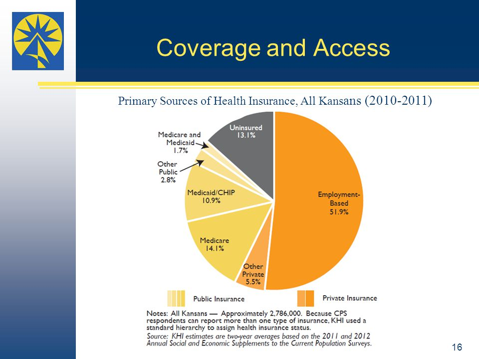 Coverage and Access Primary Sources of Health Insurance, All Kans ans (2010-2011) 16