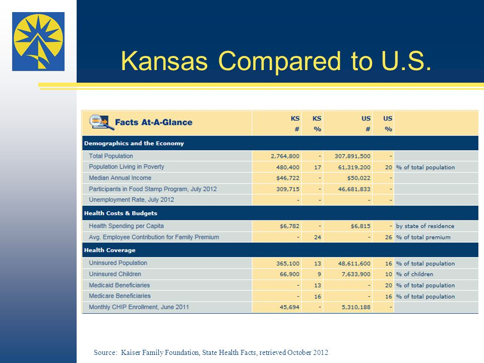 Kansas Compared to U.S.