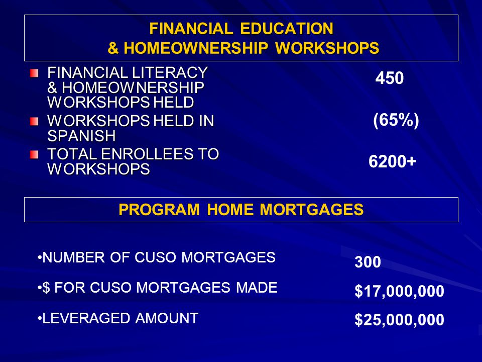 FINANCIAL EDUCATION & HOMEOWNERSHIP WORKSHOPS FINANCIAL LITERACY & HOMEOWNERSHIP WORKSHOPS HELD WORKSHOPS HELD IN SPANISH TOTAL ENROLLEES TO WORKSHOPS 450 (65%) 6200+ 300 $17,000,000 $25,000,000 NUMBER OF CUSO MORTGAGES $ FOR CUSO MORTGAGES MADE LEVERAGED AMOUNT PROGRAM HOME MORTGAGES