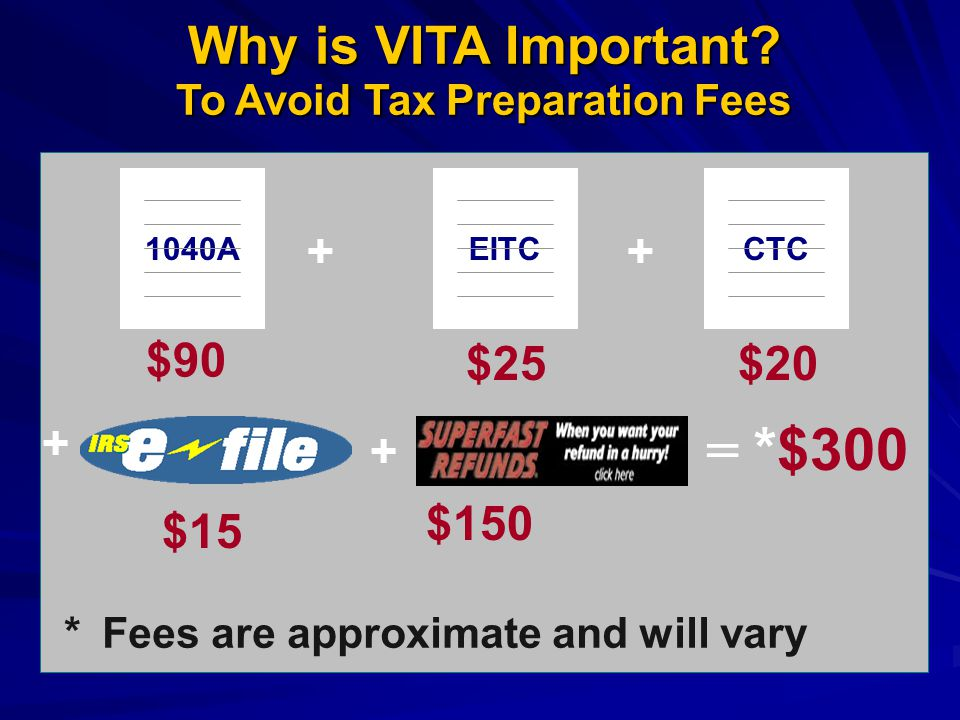 Why is VITA Important? To Avoid Tax Preparation Fees Why is VITA Important? To Avoid Tax Preparation Fees ++ $90 $25 1040AEITC + $15 + $150 CTC $20 =