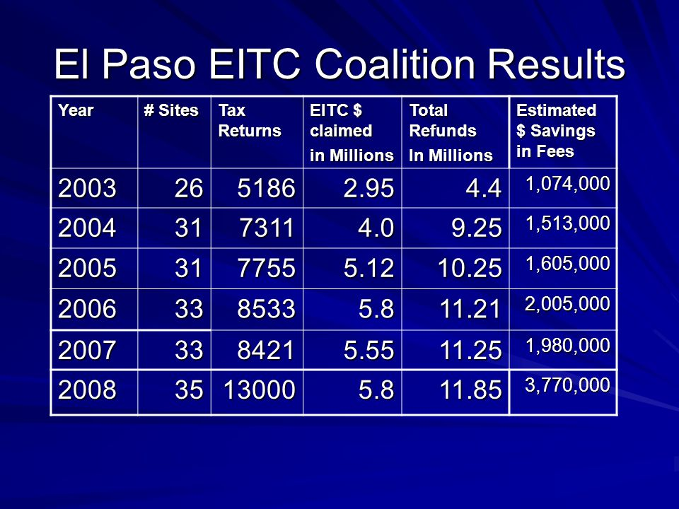 El Paso EITC Coalition Results Year # Sites Tax Returns EITC $ claimed in Millions Total Refunds In Millions Estimated $ Savings in Fees 20032651862.9