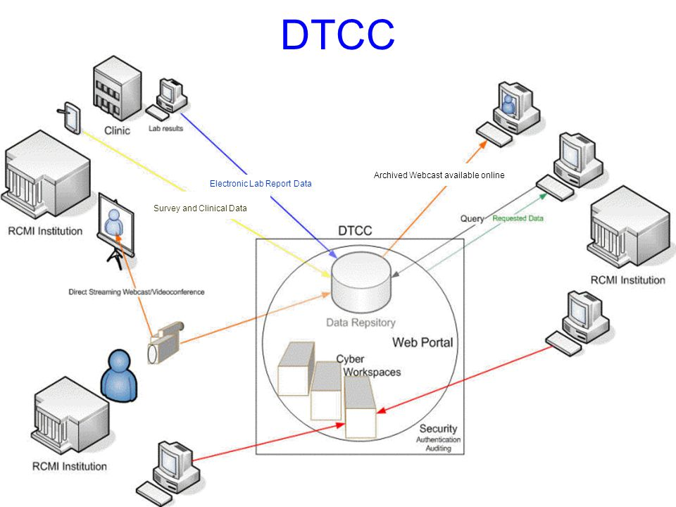 DTCC Archived Webcast available online Survey and Clinical Data Electronic Lab Report Data
