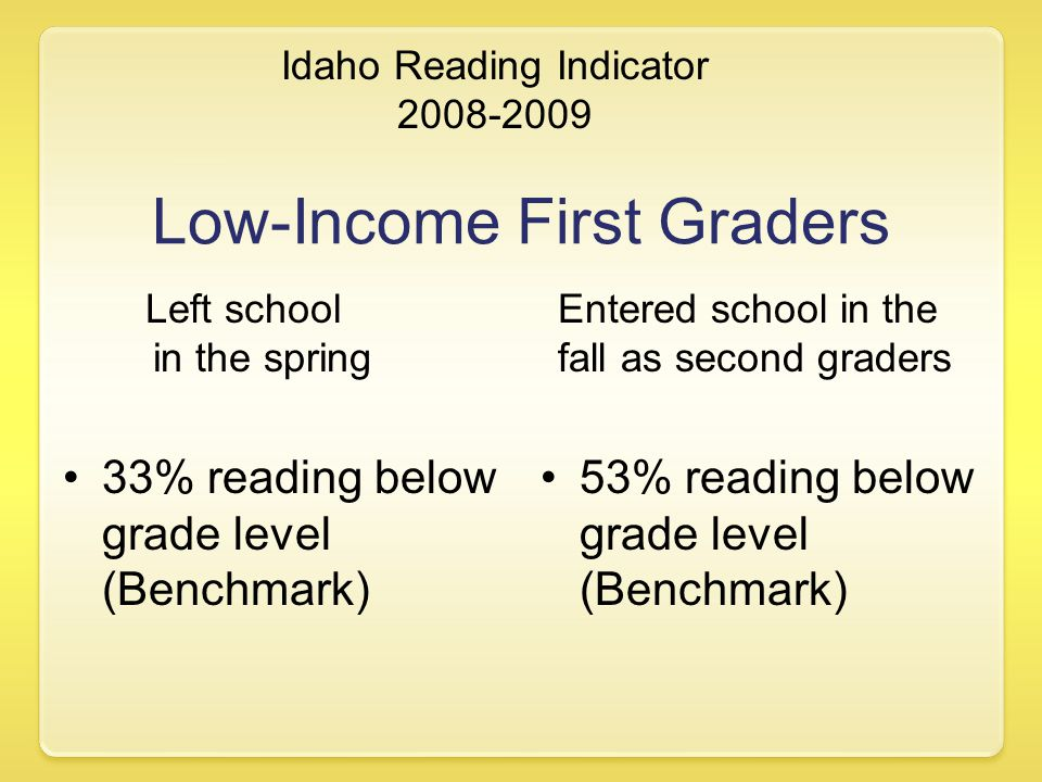 Idaho Reading Indicator 2008-2009 Low-Income First Graders Entered school in the fall as second graders 33% reading below grade level (Benchmark) Left school in the spring 53% reading below grade level (Benchmark)