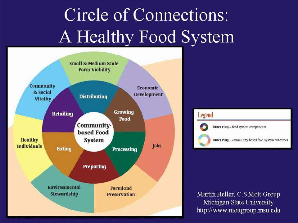 Economic development Healthy individuals Small & medium scale farm viability Community & social vitality Jobs Farmland preservation Environmental stew