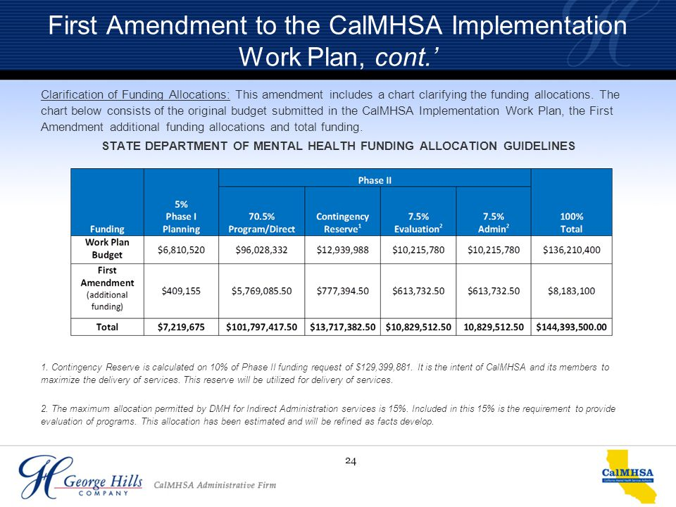 24 First Amendment to the CalMHSA Implementation Work Plan, cont.' Clarification of Funding Allocations: This amendment includes a chart clarifying th