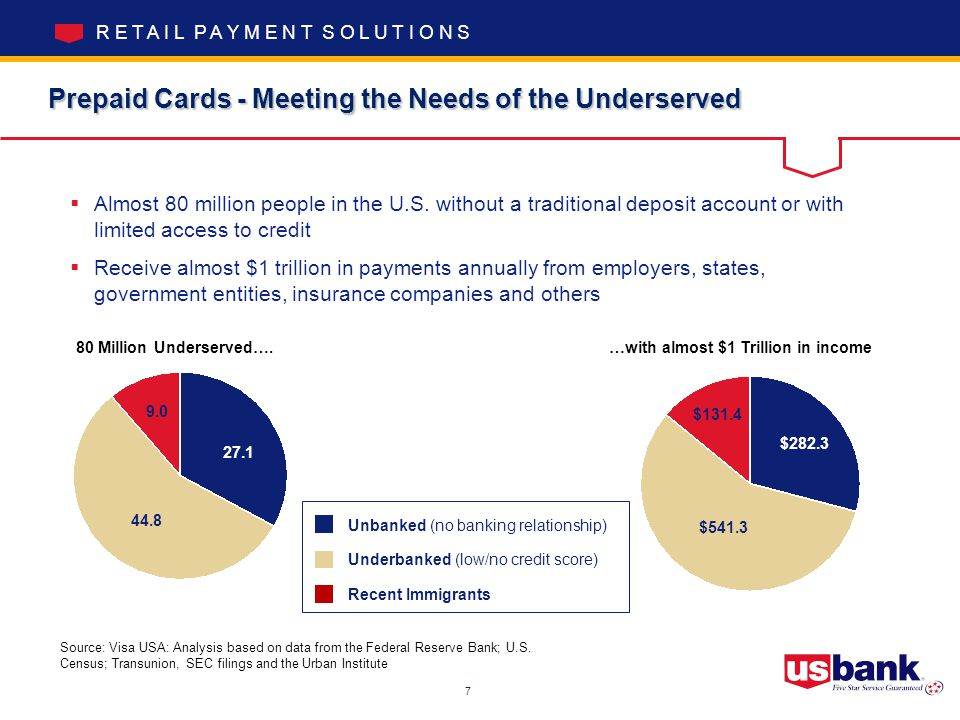 R E T A I L P A Y M E N T S O L U T I O N S Prepaid Cards - Meeting the Needs of the Underserved  Almost 80 million people in the U.S.