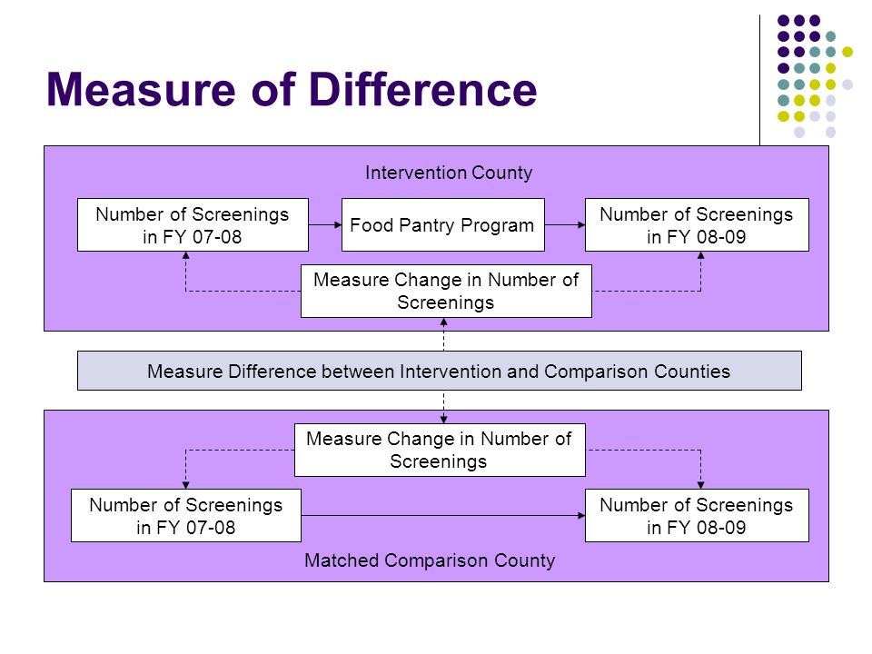 Food Pantry Program Number of Screenings in FY 08-09 Intervention County Measure Change in Number of Screenings Number of Screenings in FY 07-08 Number of Screenings in FY 08-09 Matched Comparison County Measure Change in Number of Screenings Number of Screenings in FY 07-08 Measure Difference between Intervention and Comparison Counties Measure of Difference