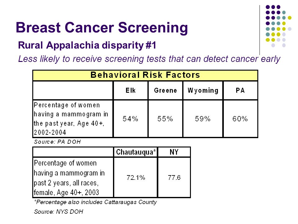 Breast Cancer Screening Rural Appalachia disparity #1 Less likely to receive screening tests that can detect cancer early